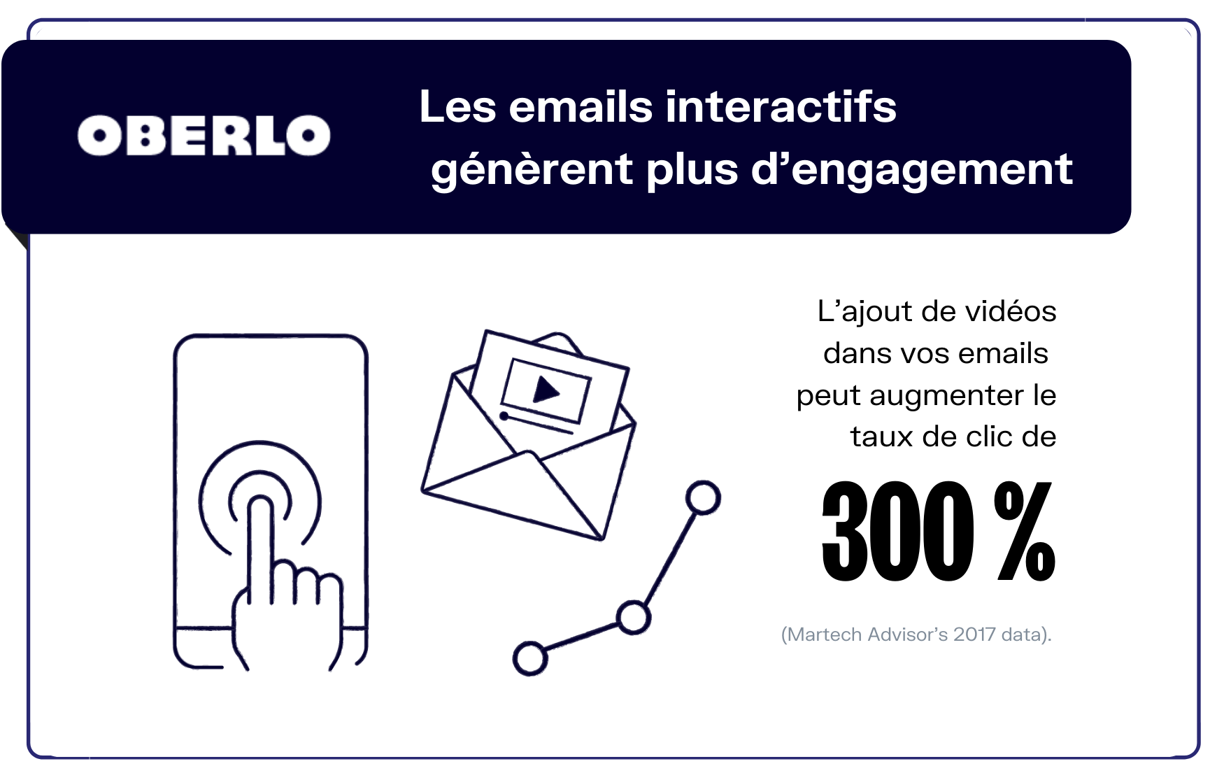 engagements emails interactifs