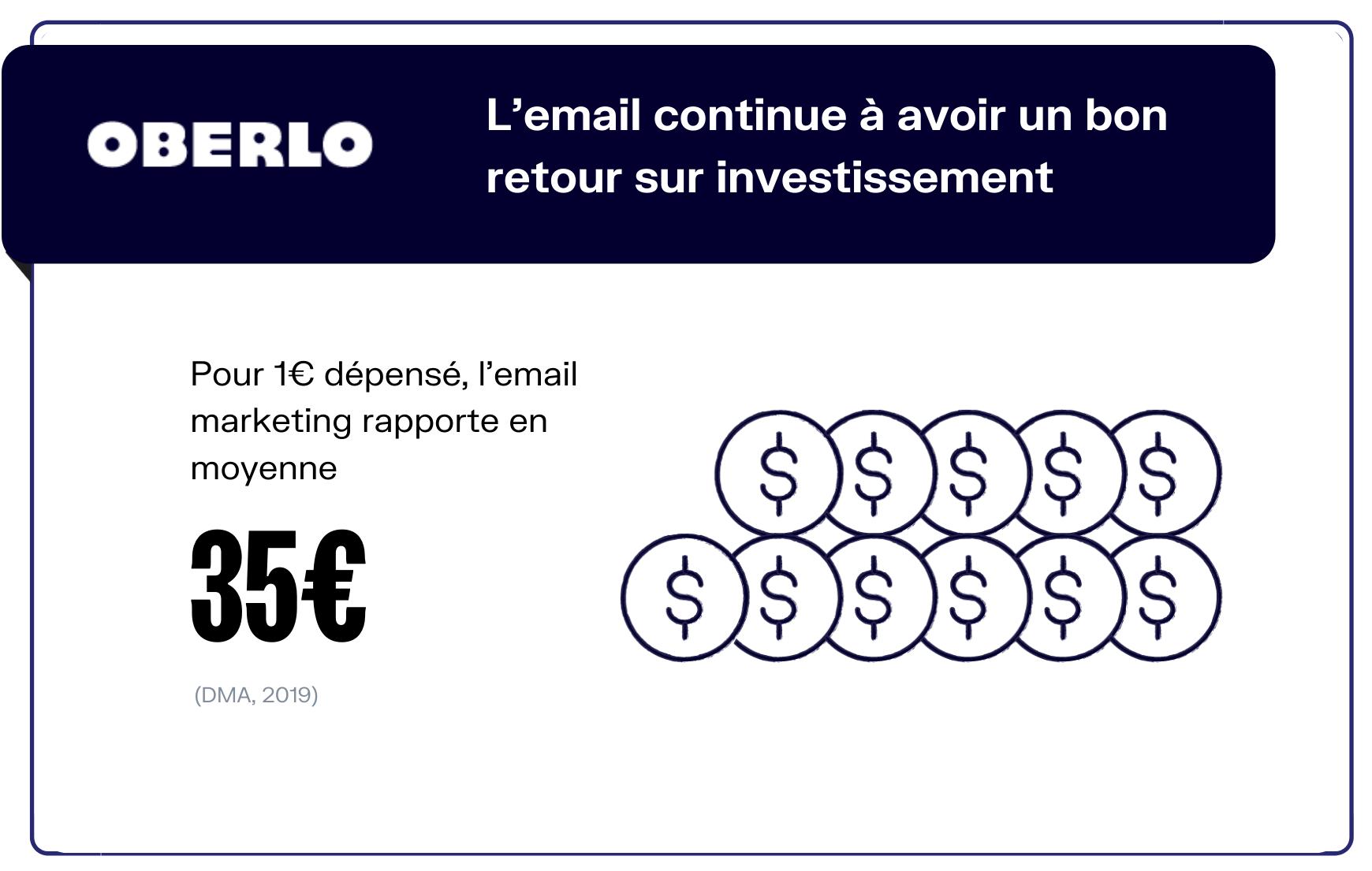 retour sur investissement email marketing