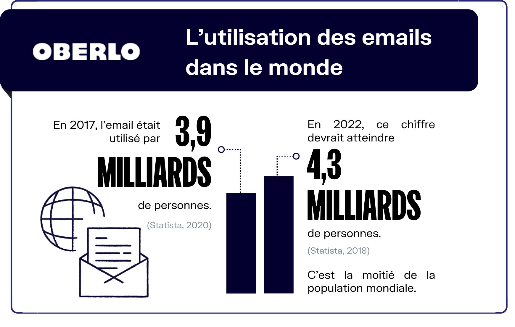 chiffres email dans le monde