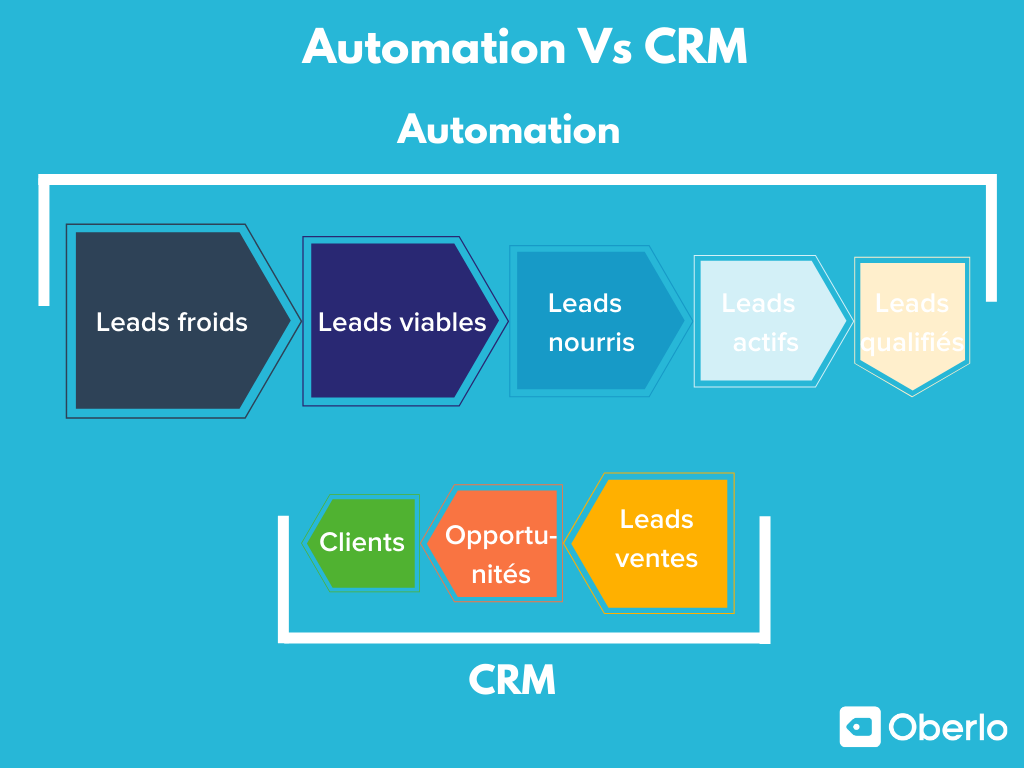 Automation Vs CRM