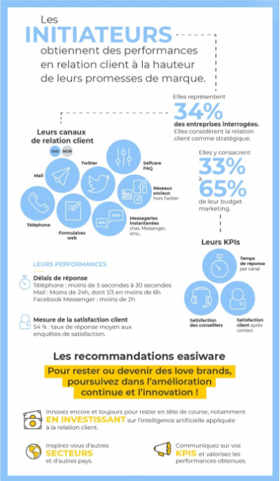 infographie relation clients