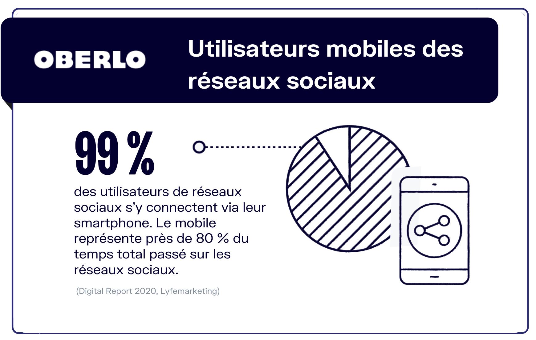 chiffres réseaux sociaux sur mobile