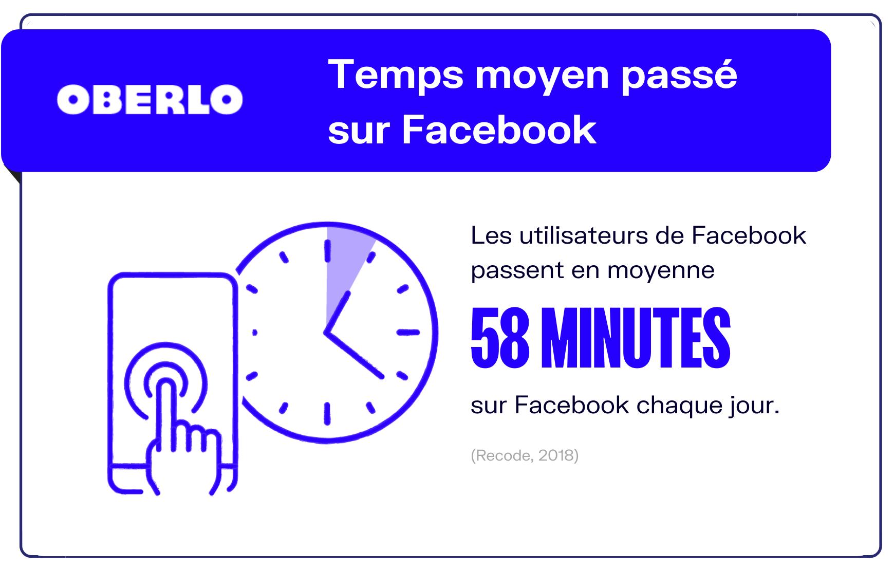 temps moyen passé facebook