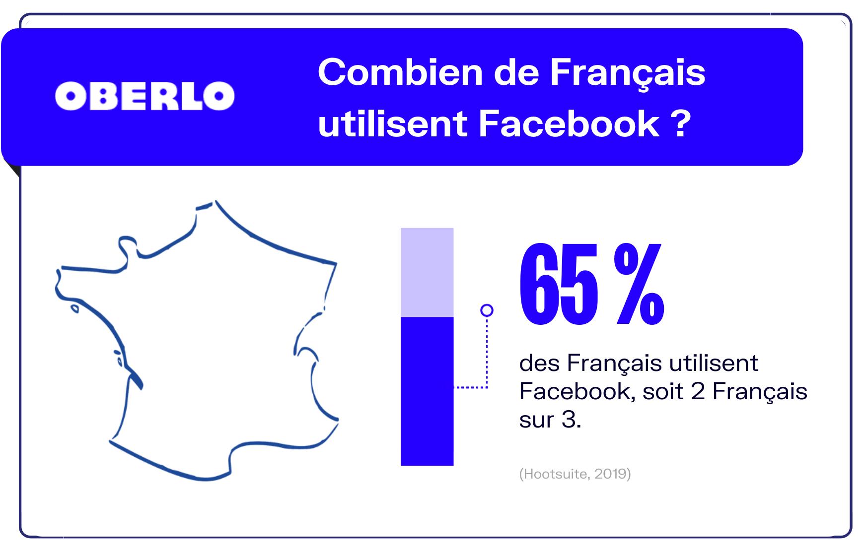 nombre utilisateurs facebook france