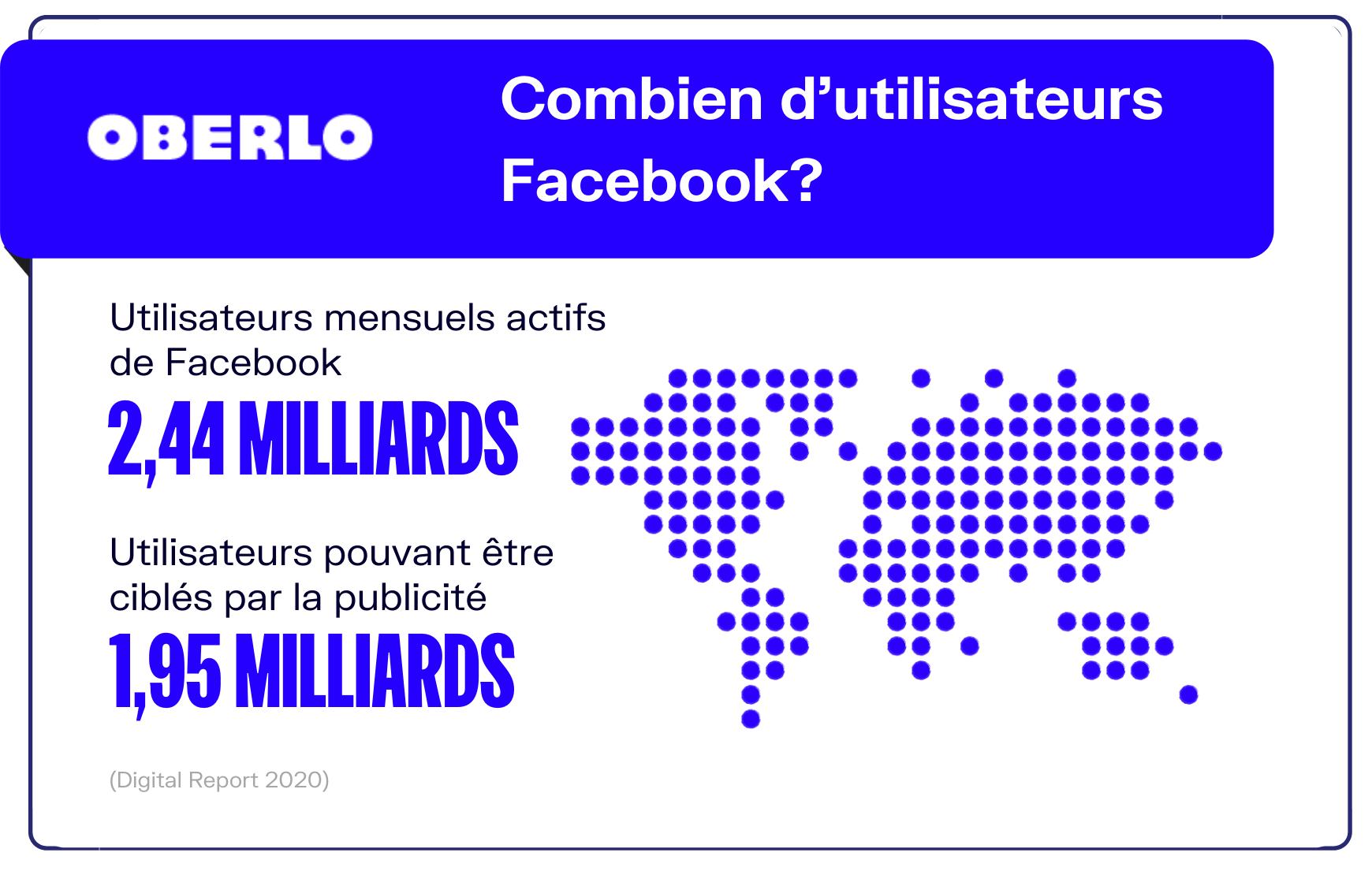 nombre utilisateurs facebook monde