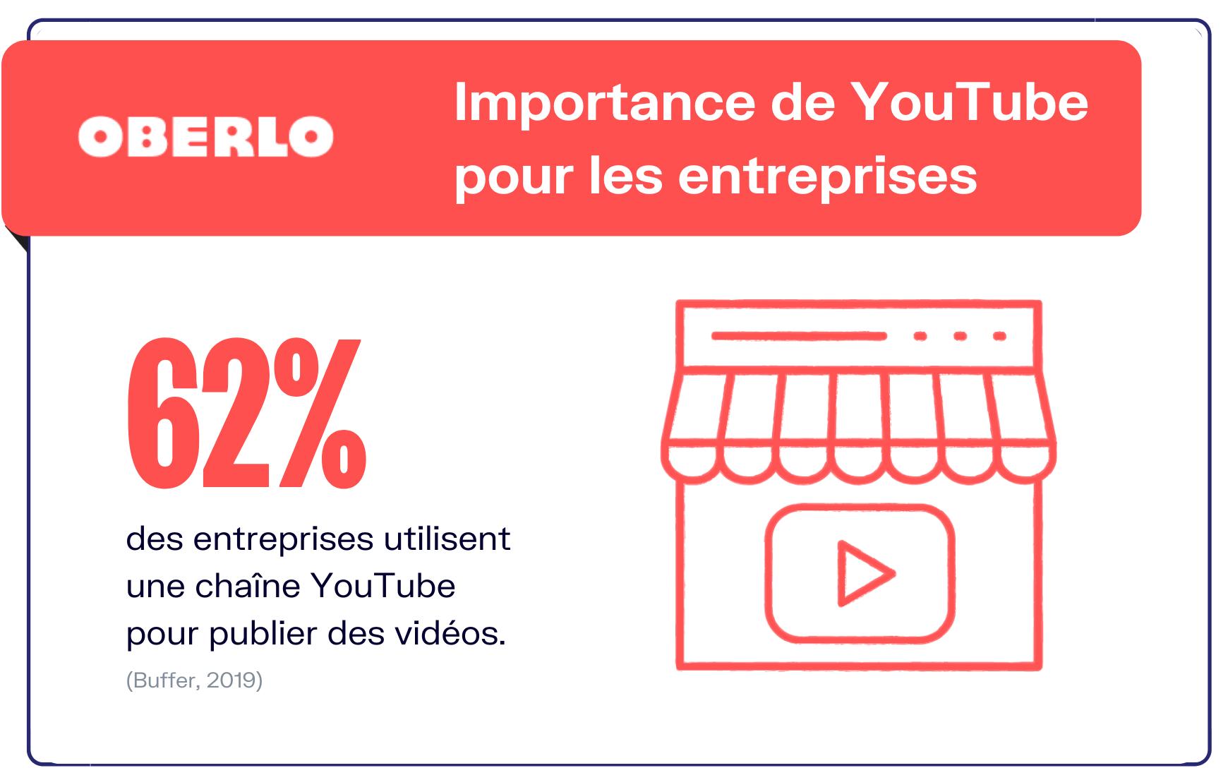 Youtube statistiques pour les entreprises