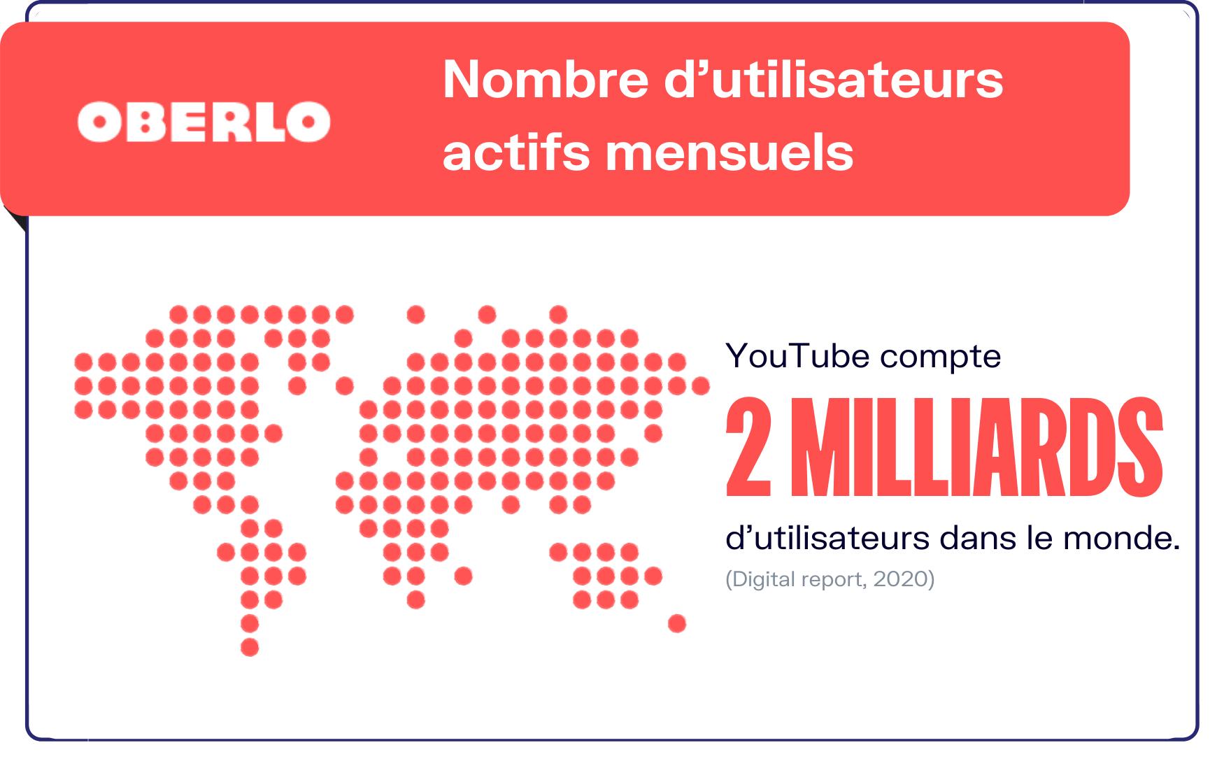 nombre d'utilisateurs YouTube
