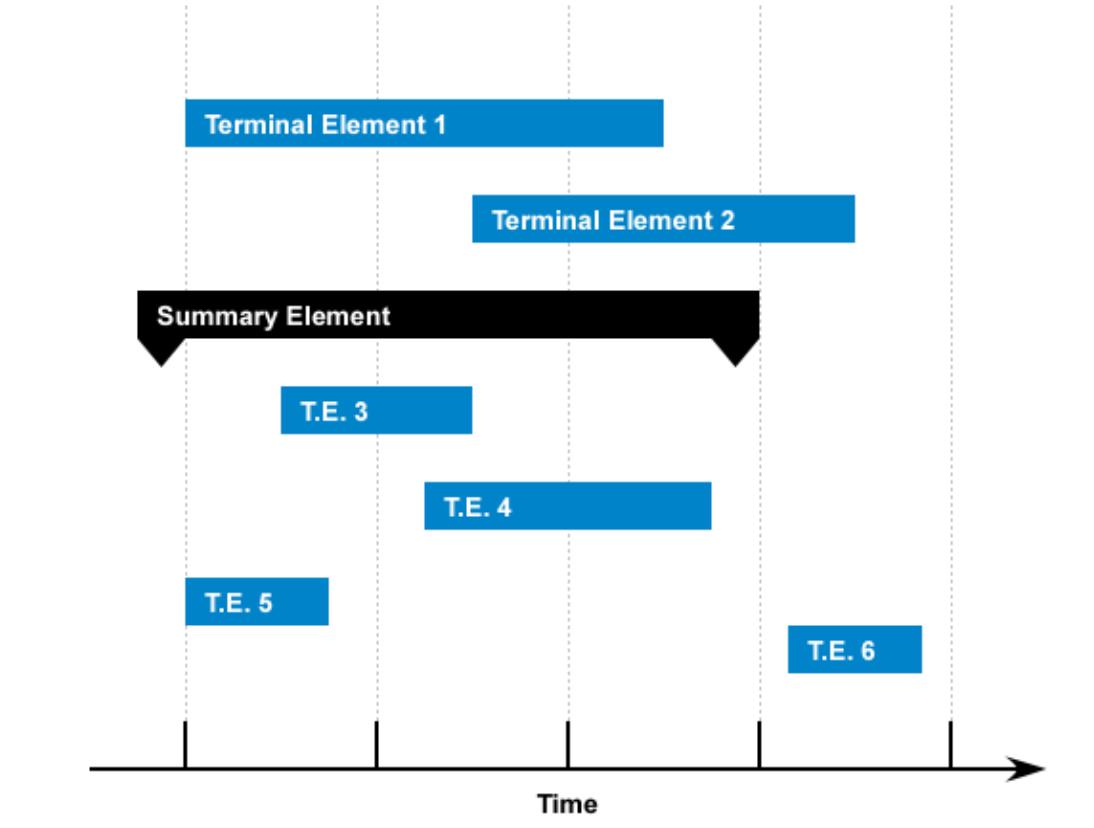 Le diagramme de Gantt