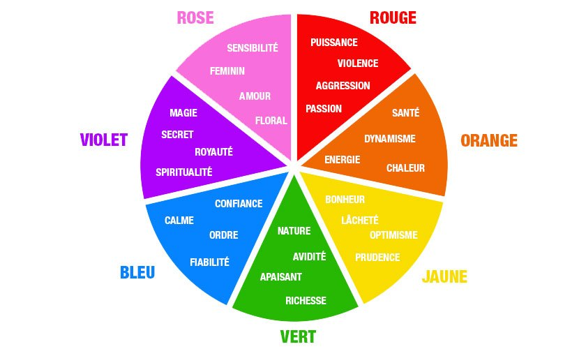 signification des couleurs en communication et marketing