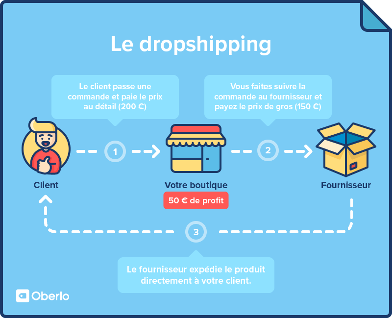 le dropshipping