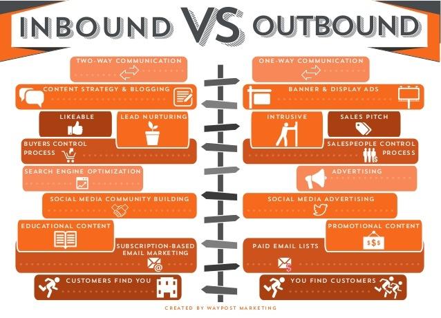 inbound et outbound marketing