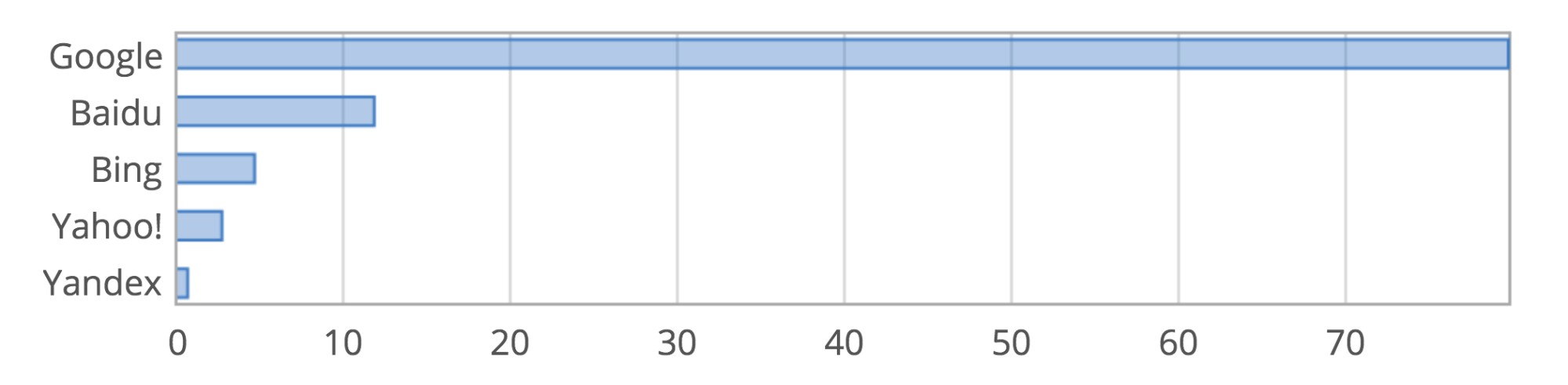 classement moteurs de recherche