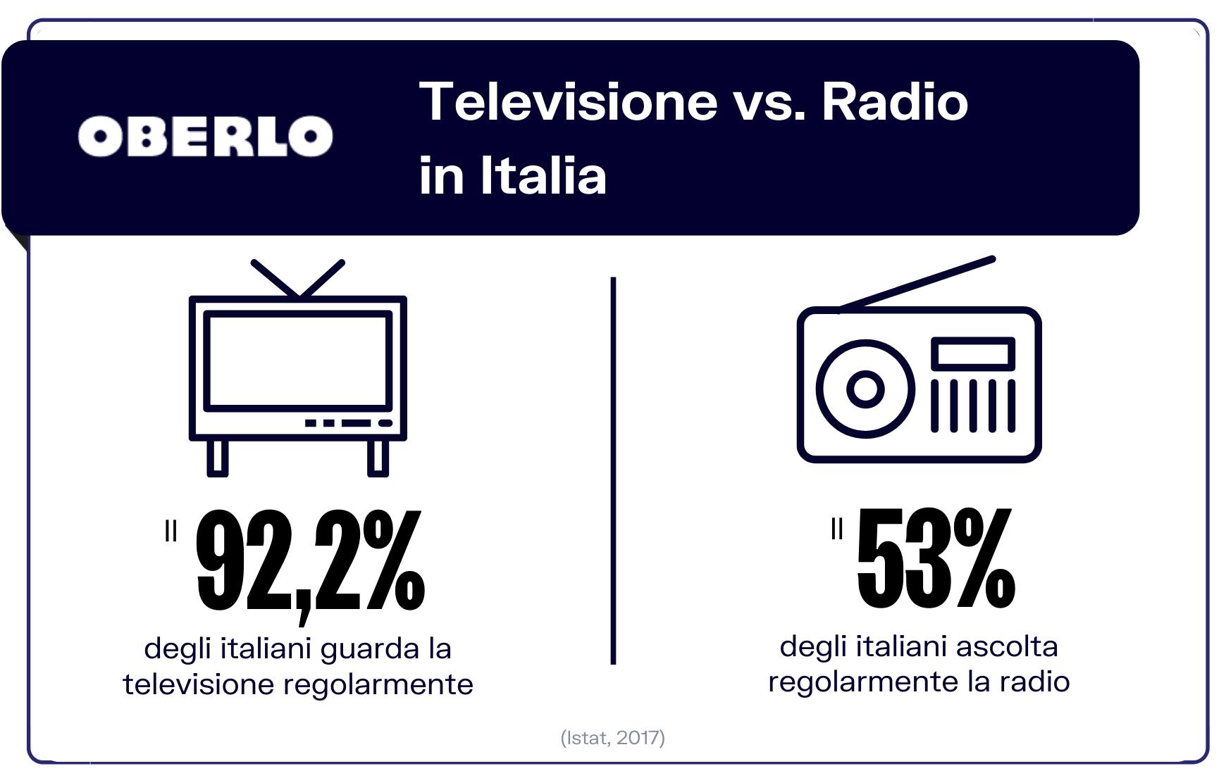 televisione vs. radio Istat