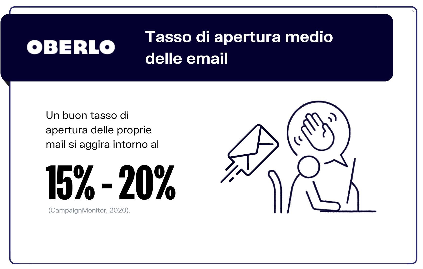 tasso di apertura email medio