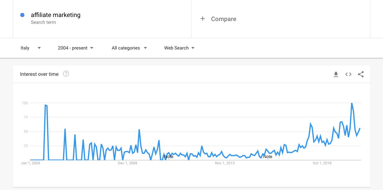 Affiliate marketing: Google Trends