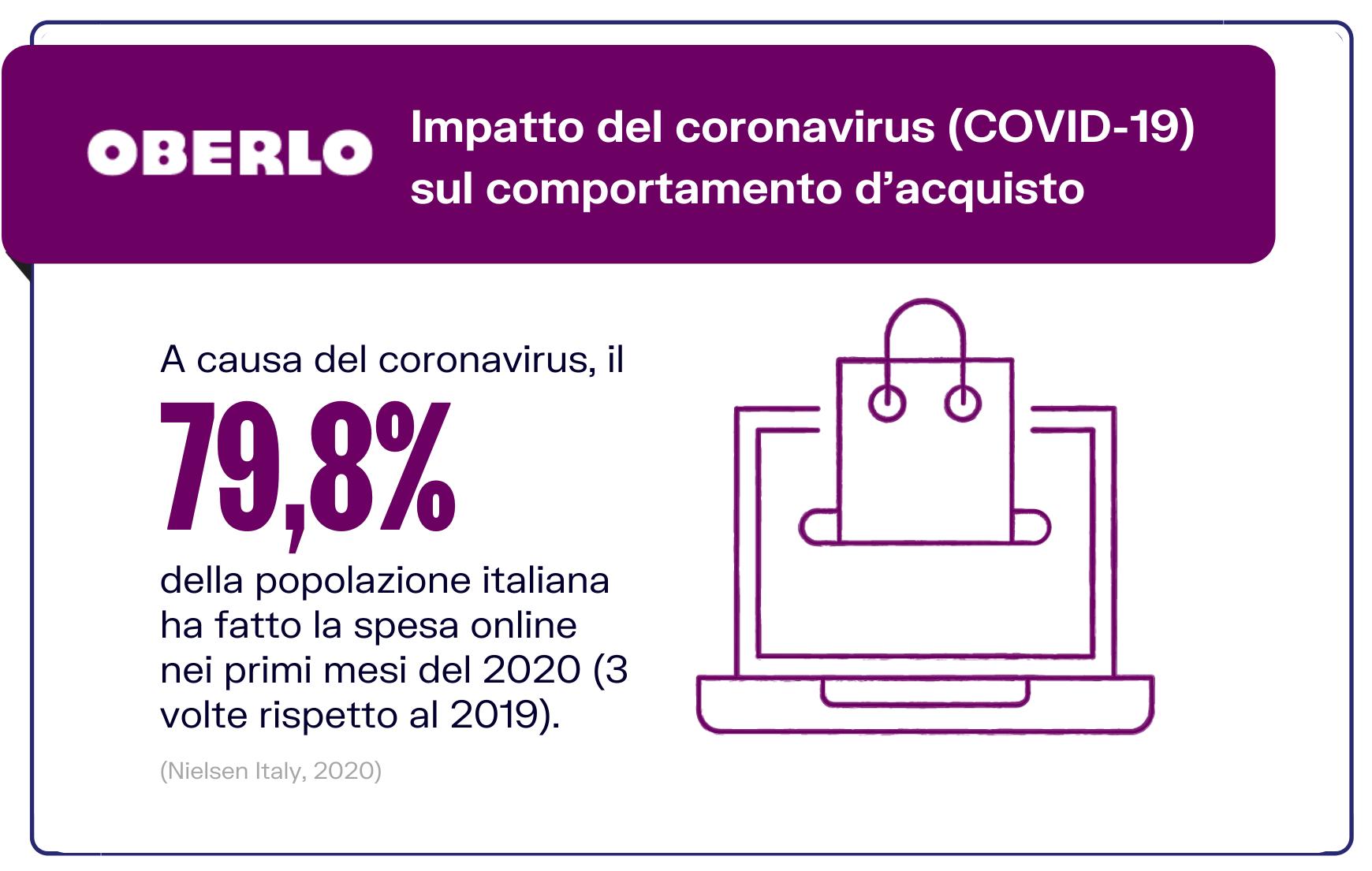 Ecommerce coronavirus consumi