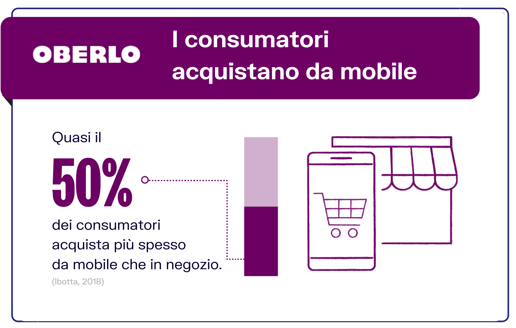 statistiche mobile commerce