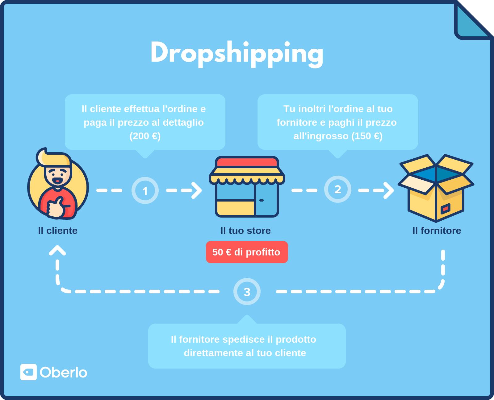 Dropshipping: come funziona