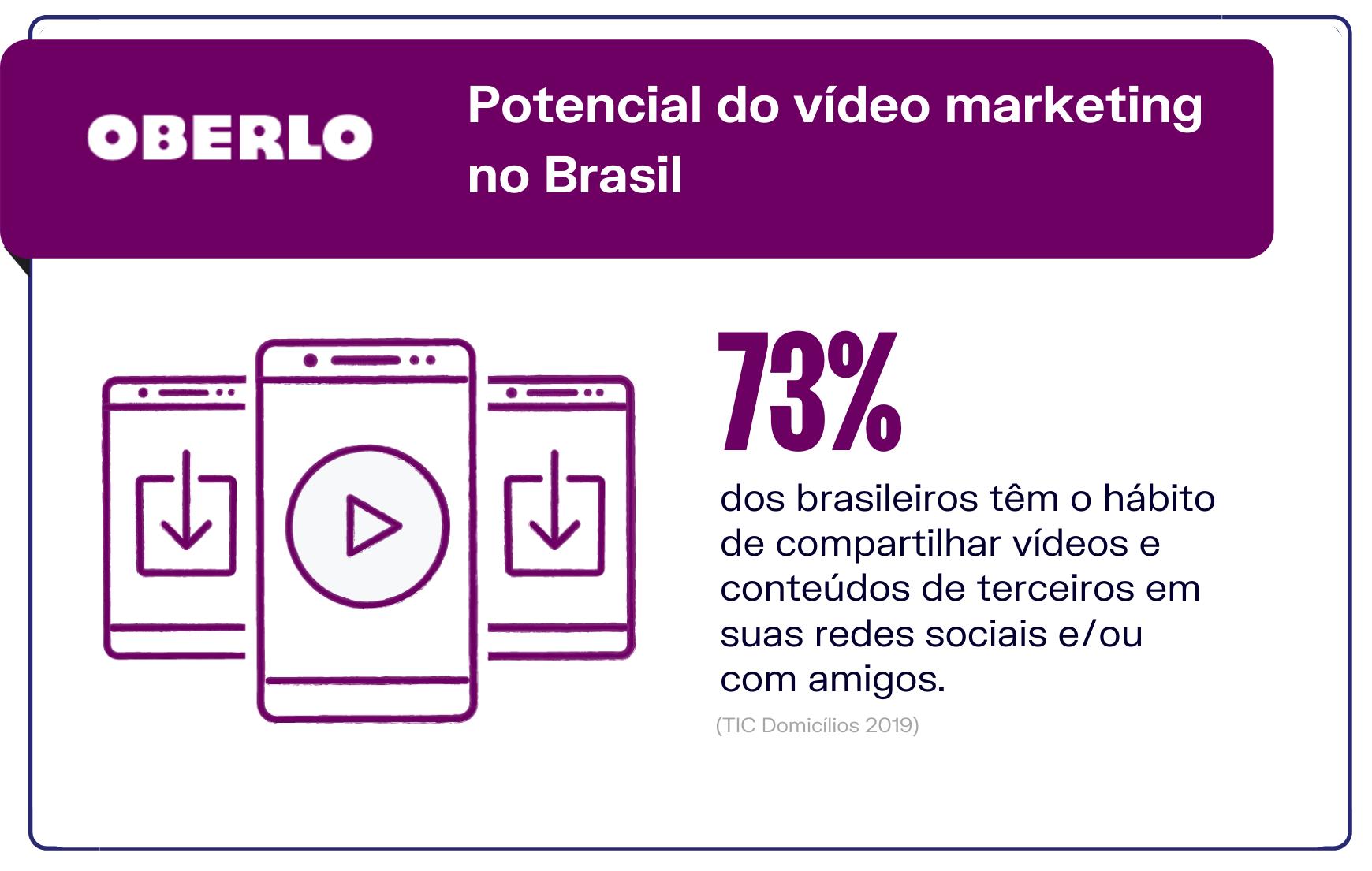 Novas oportunidades de vídeo marketing: consumo médio de conteúdos em vídeo