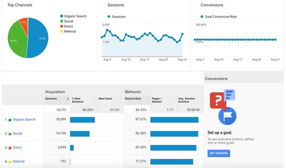 O que e Pinterest: Aumentar o ranqueamento do seu site no Google
