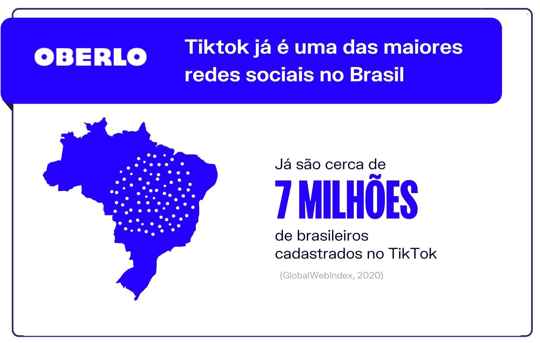 Tiktok já é uma das maiores redes sociais no Brasil