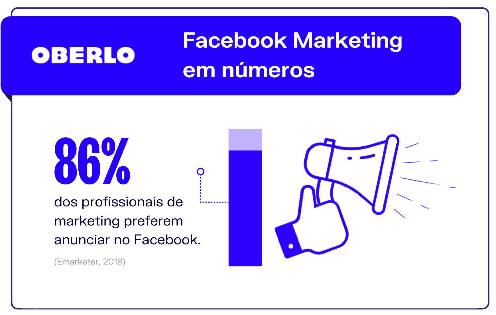 Facebook Marketing em números