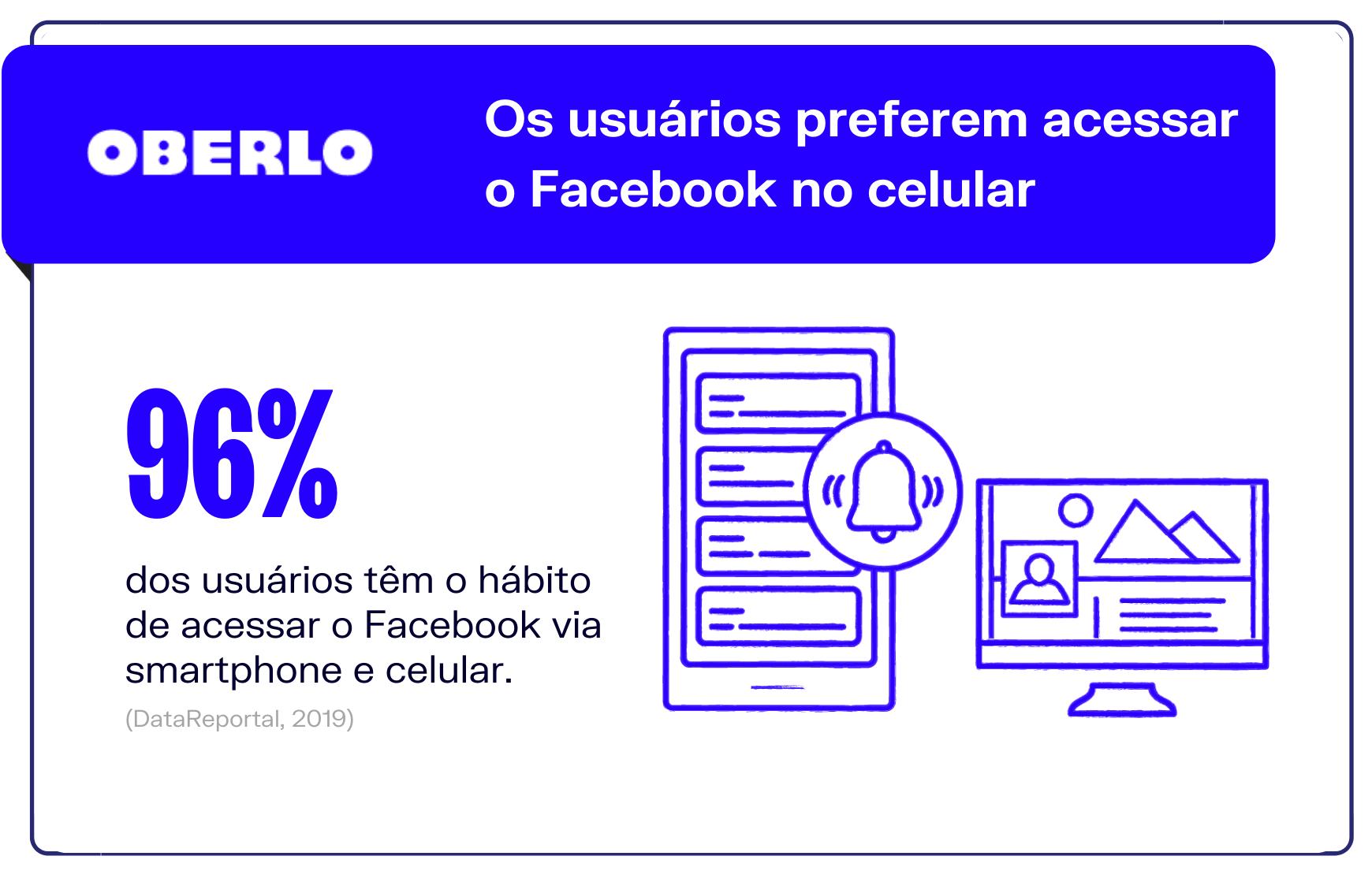 Os usuários preferem acessar o Facebook no celular