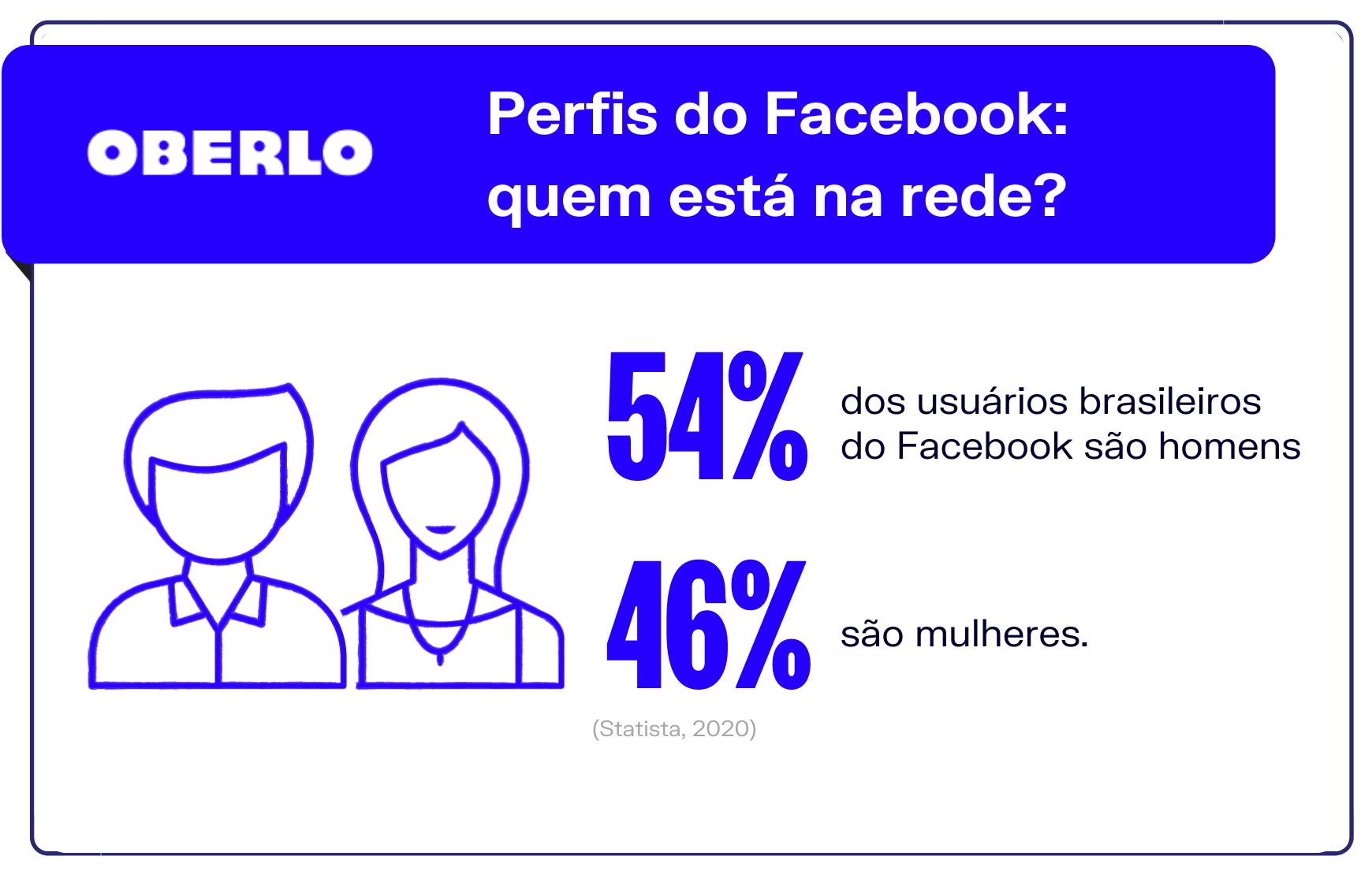 Dados Facebook: quem está na rede?