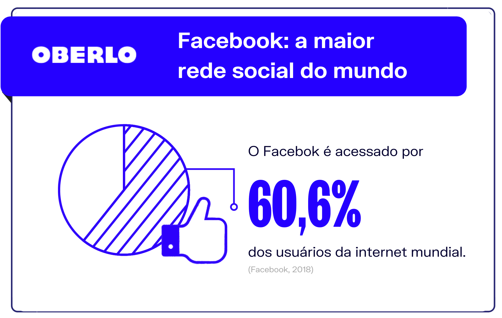 Dados Facebook: a maior rede social do mundo