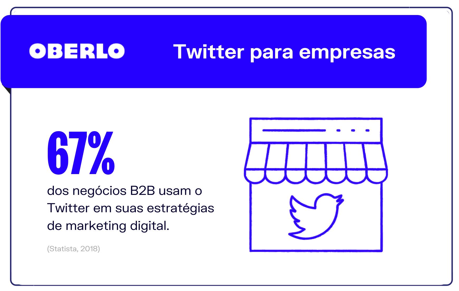Estatísticas Twitter: Twitter para empresas