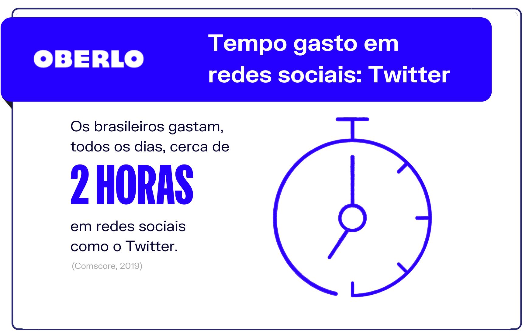 Tempo gasto em redes sociais: Twitter