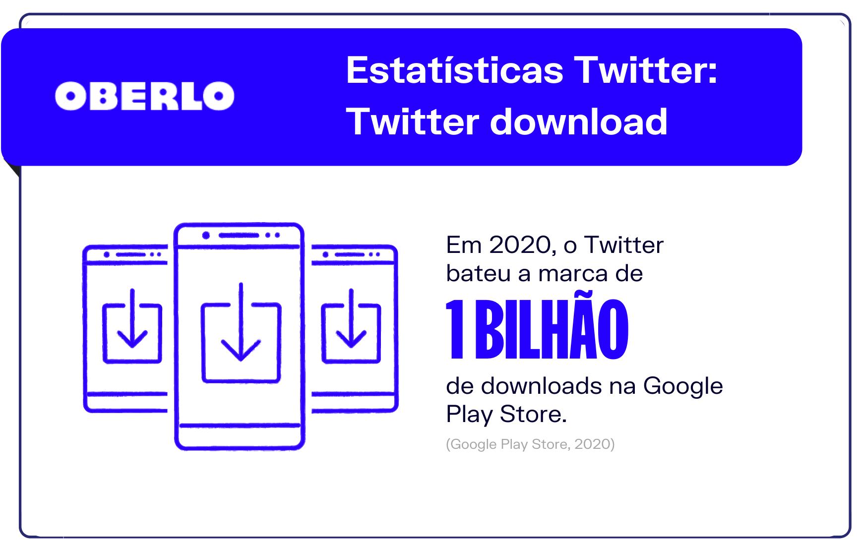 Estatísticas Twitter: Twitter download