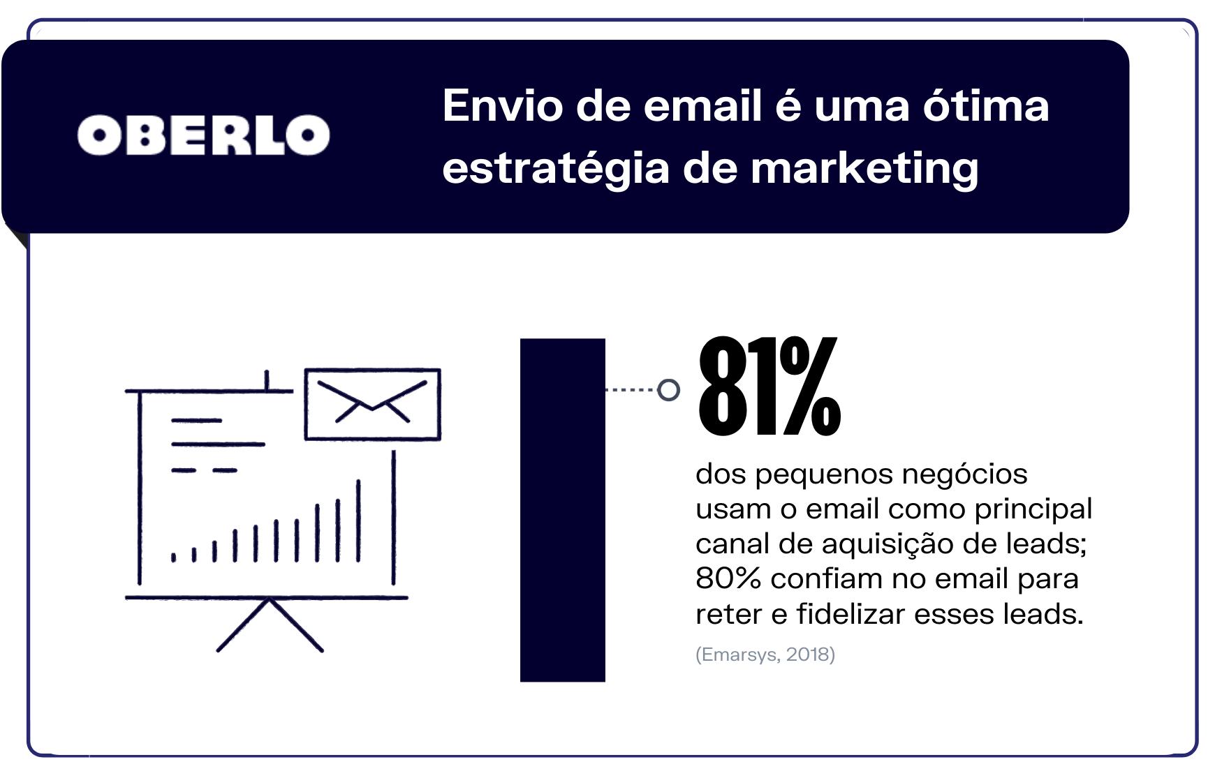 Estatísticas de email - Envio de email é uma ótima estratégia de marketing