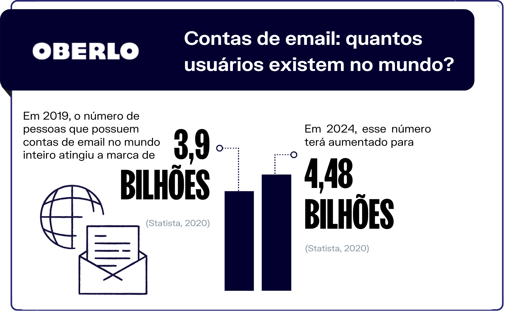 Estatísticas de email - Contas de email: quantos usuários existem no mundo?