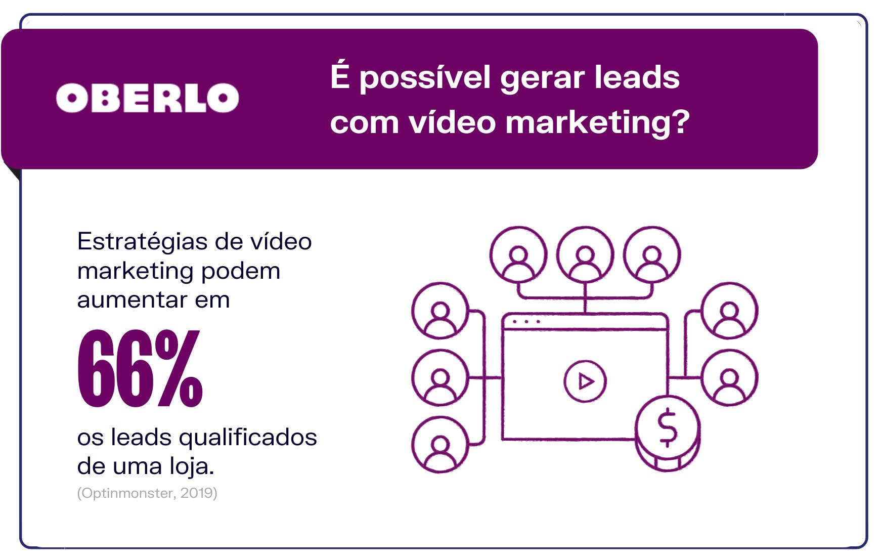 É possível gerar leads com vídeo marketing?