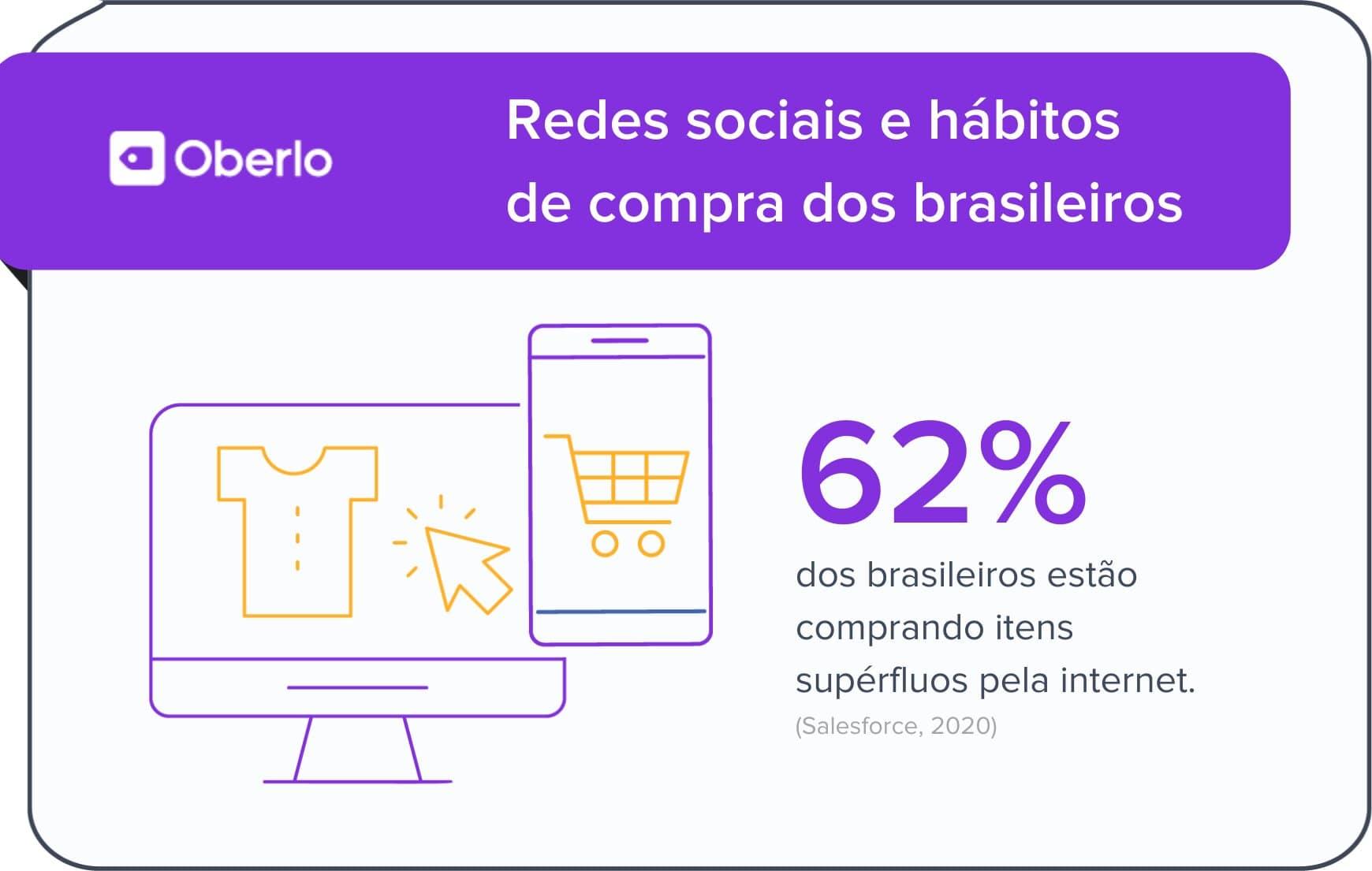 Redes sociais e hábitos de compra dos brasileiros