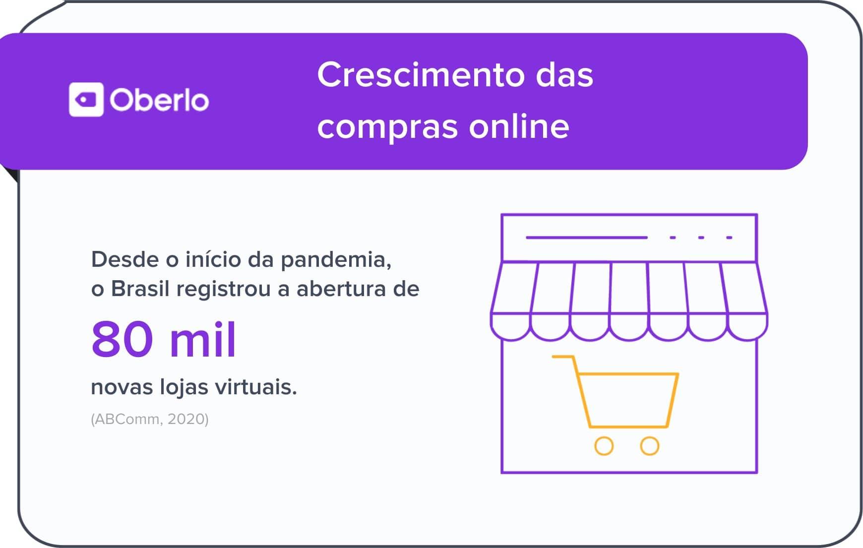 Redes sociais: crescimento das compras online