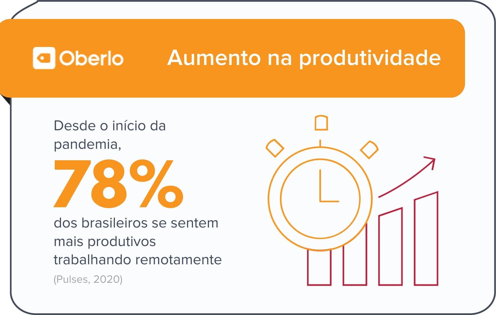 Trabalhar de casa aumenta a produtividade