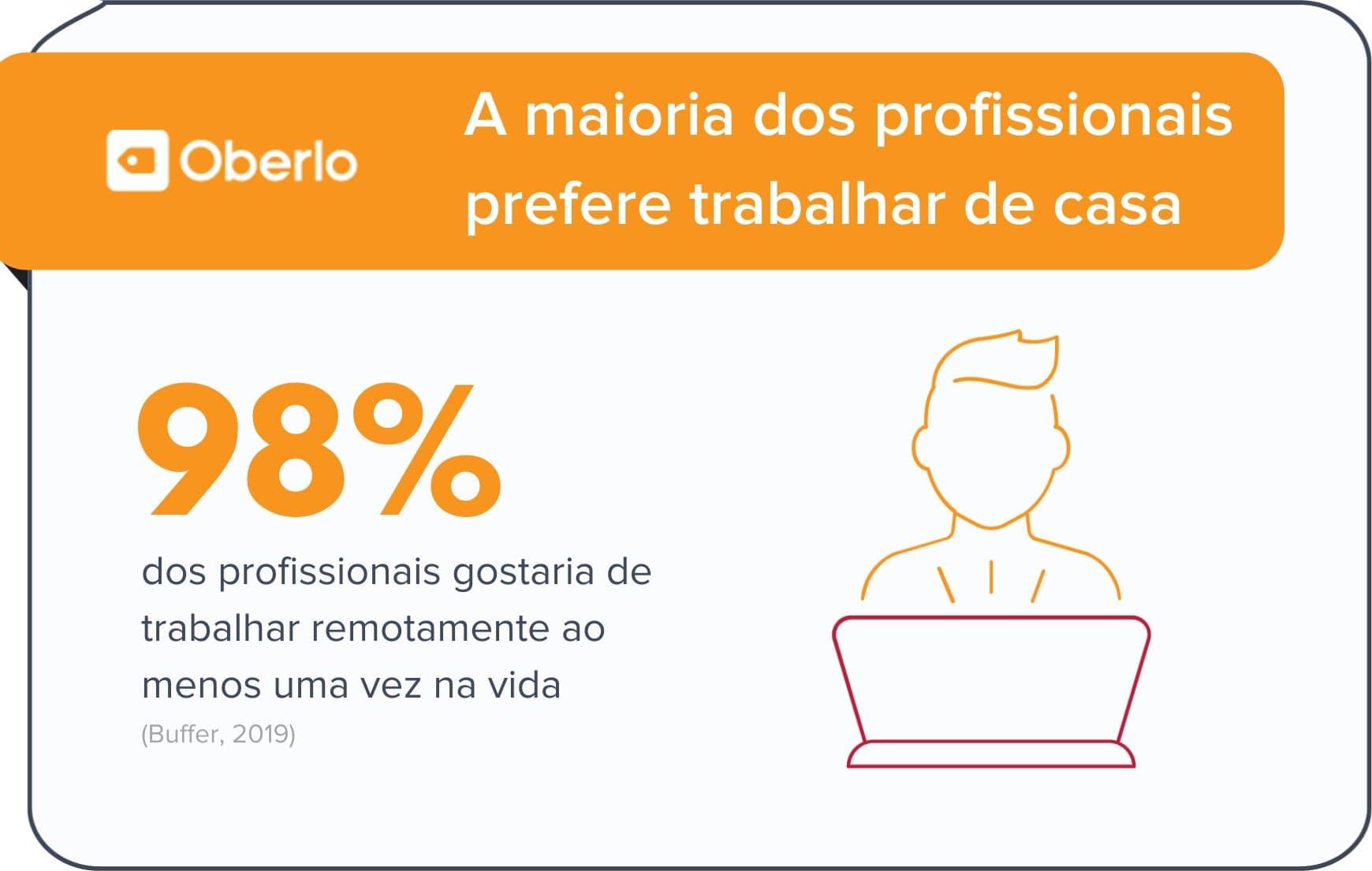 Trabalhar de casa é preferência entre brasileiros