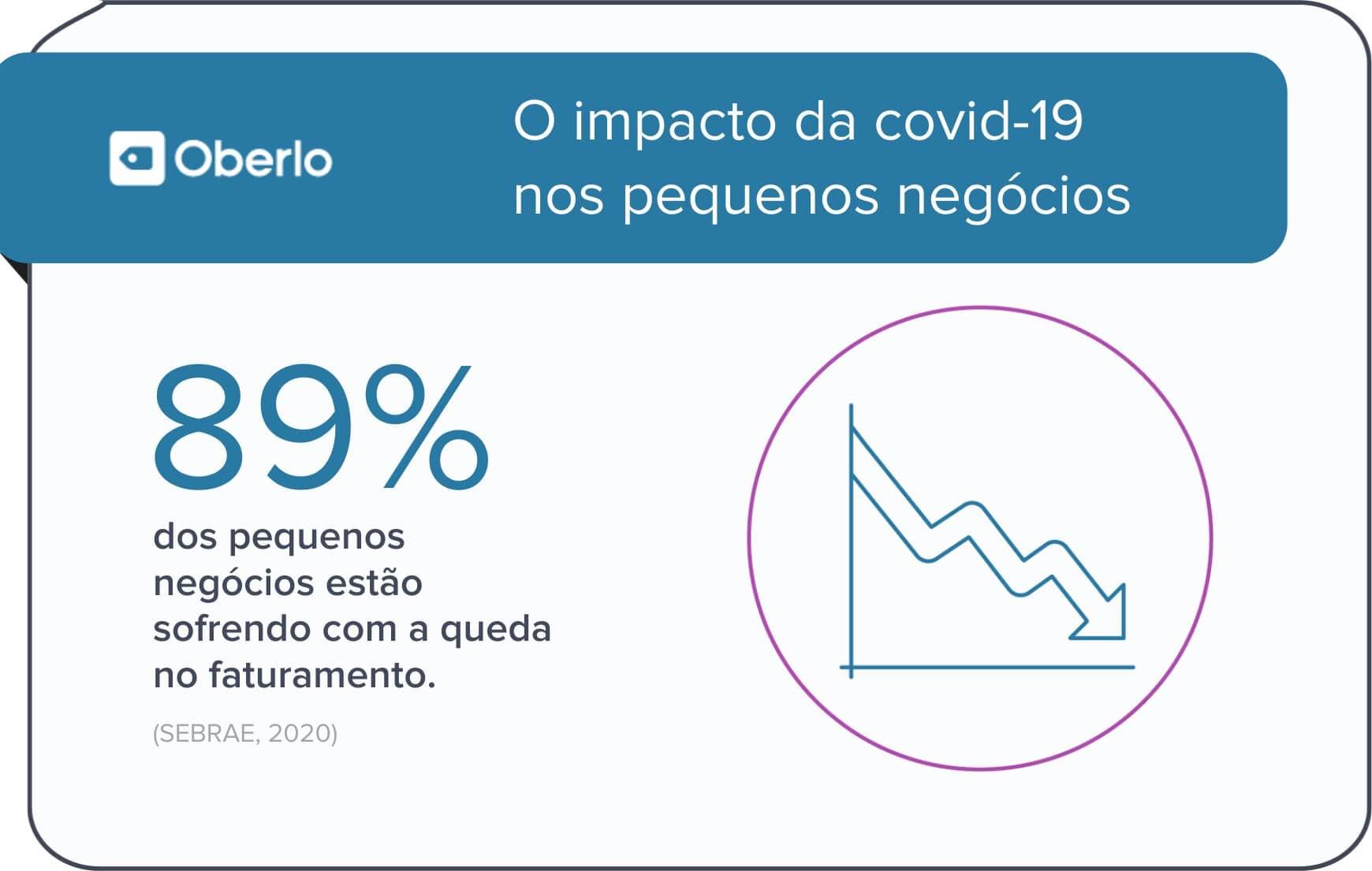 O impacto da covid-19 nos pequenos negócios