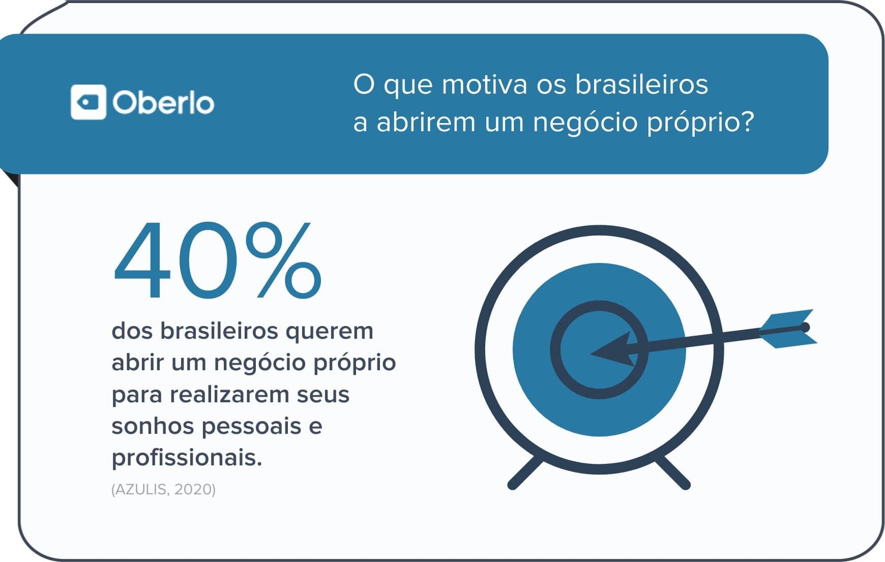 4. O que motiva os brasileiros a abrirem um negócio próprio?