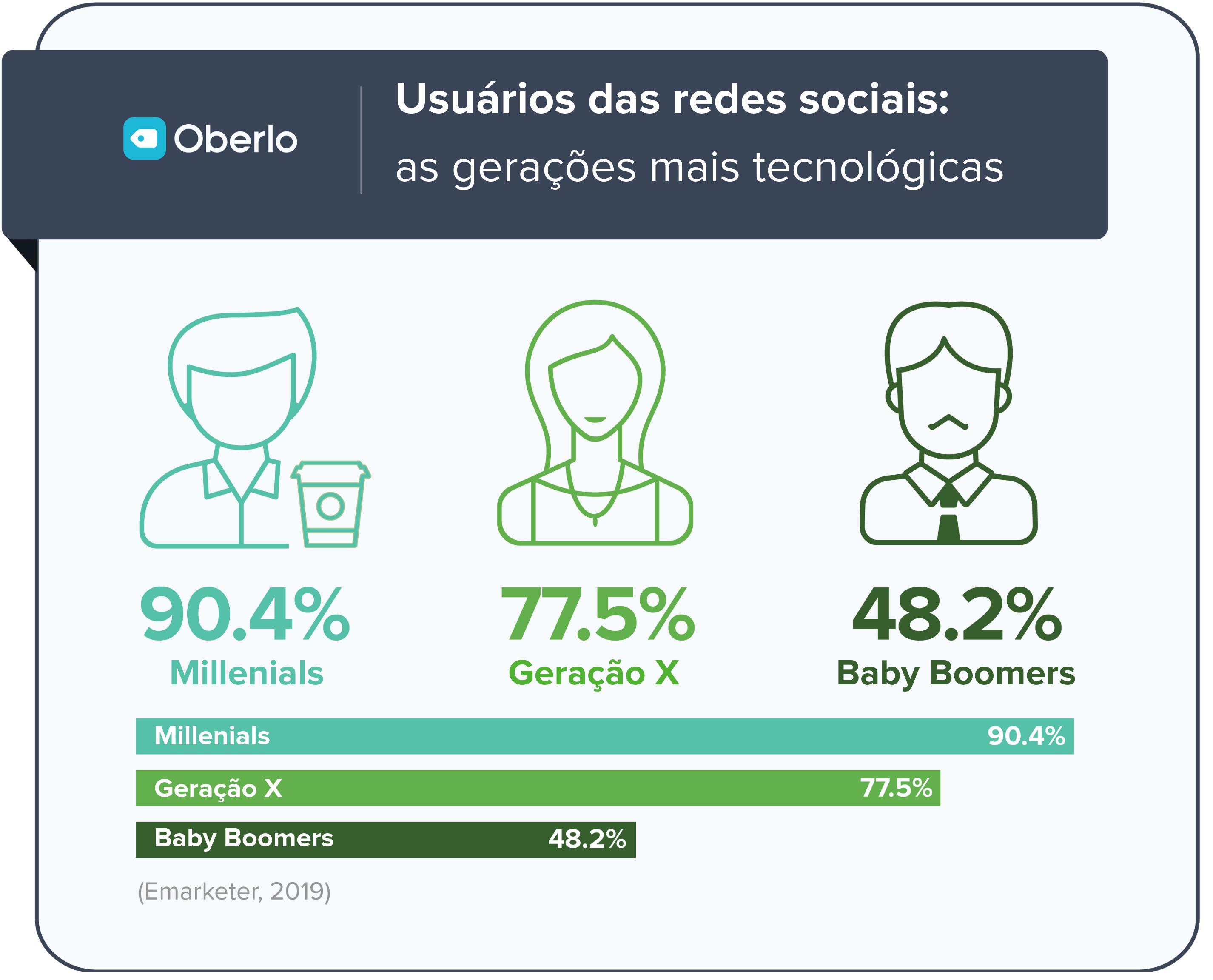 redes sociais mais usadas