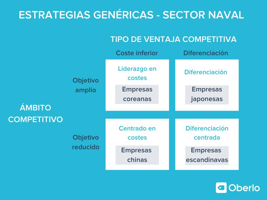 Estrategias genéricas - Sector naval