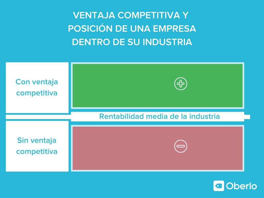 Ventaja competitiva y posición de una empresa dentro de su industria