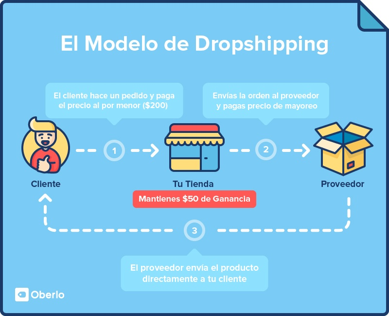 El Modelo de Dropshipping