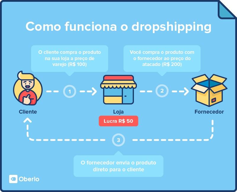 Como funciona o dropshipping
