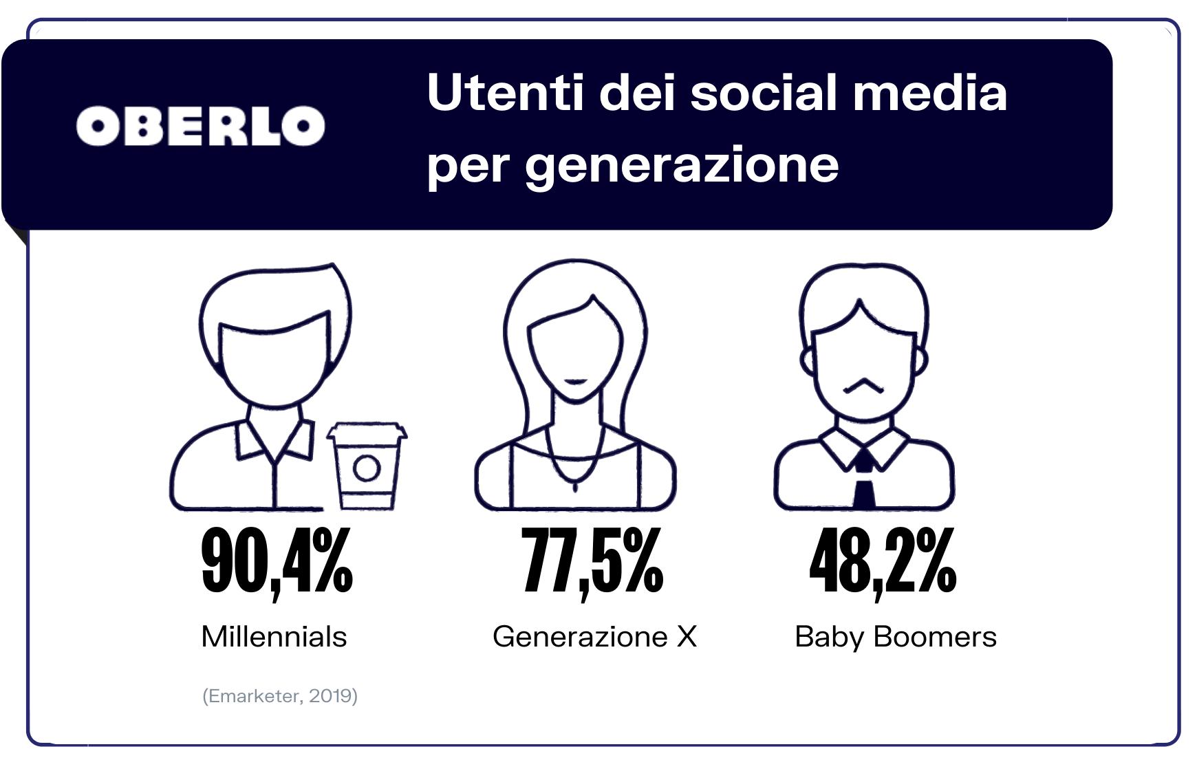 utenti per generazione