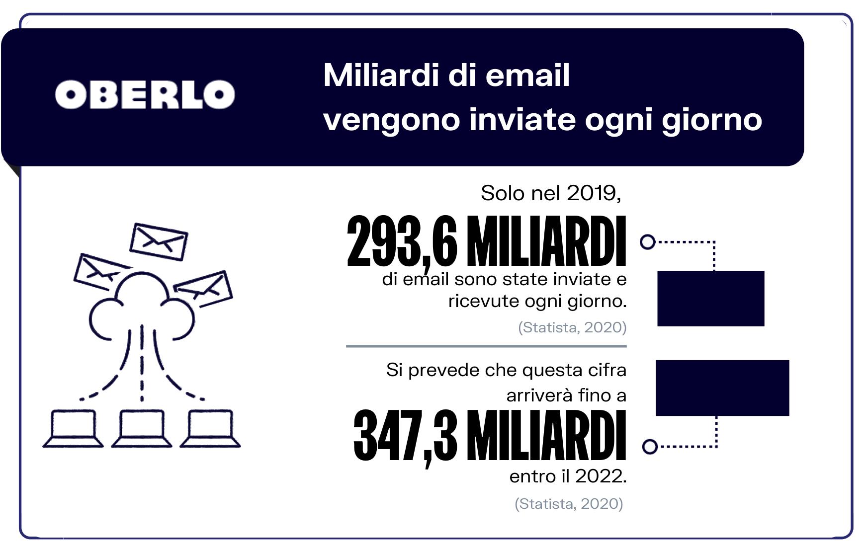 statistiche email marketing giornaliere