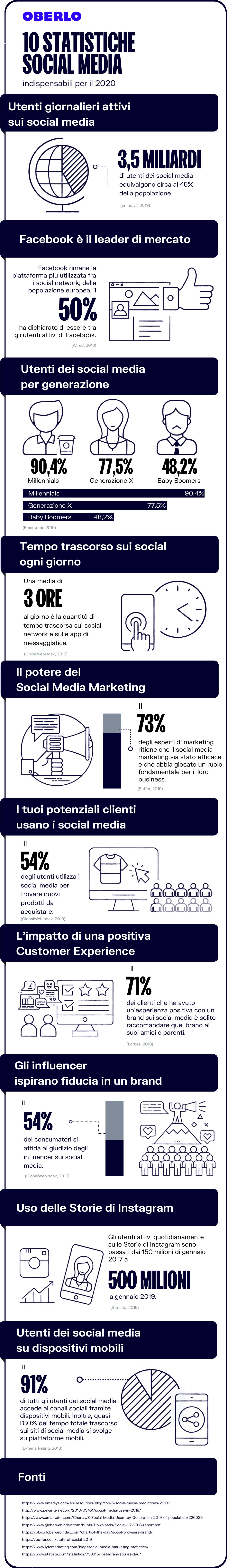 statistiche social media 2020
