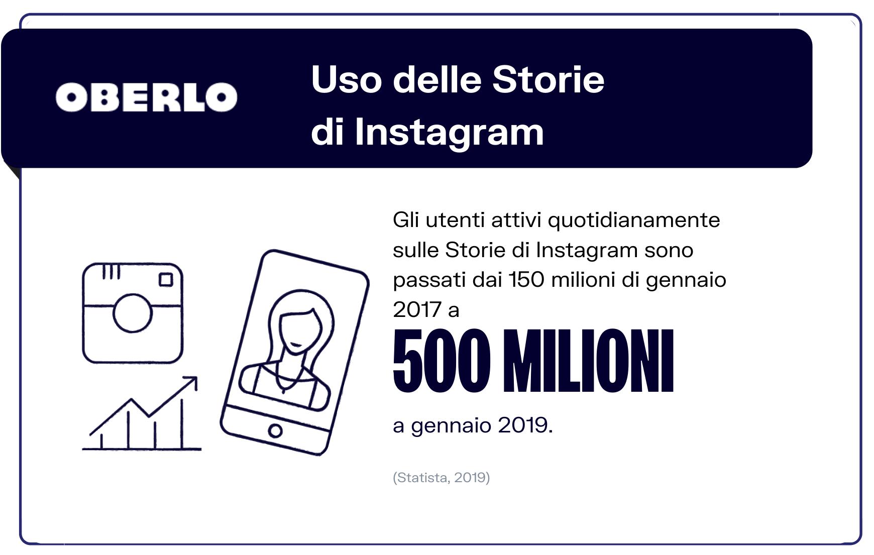 statistiche social media storie instagram